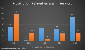 Prostitution Related Arrests
